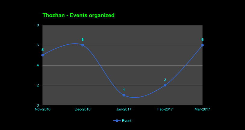 Thozhan - Events, Q1, 2017